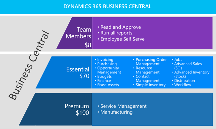 Prijzen Dynamics 365 Business Central
