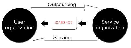 ISAE 3402 2-Control